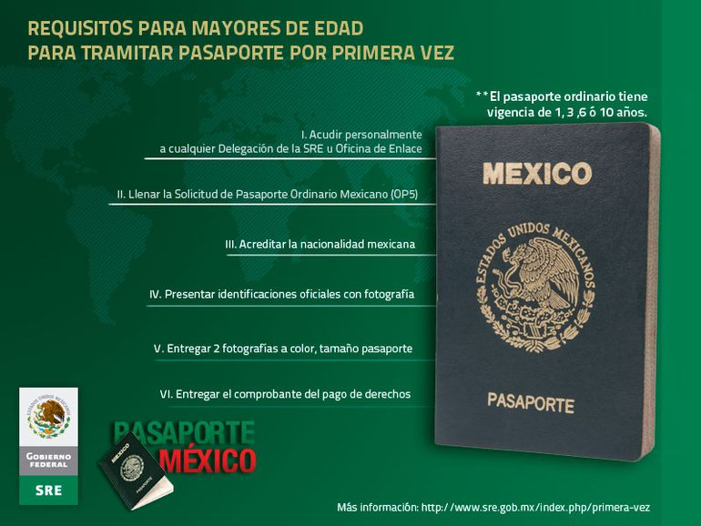 Requisitos para una visa